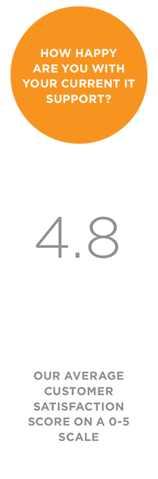 Our average customer satisfaction score on a 0-5 scale: 4.8
